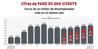 EL PP RECLAMA MEDIDAS DIRECTAS Y URGENTES PARA FRENAR EL PARO EN SAN VICENTE